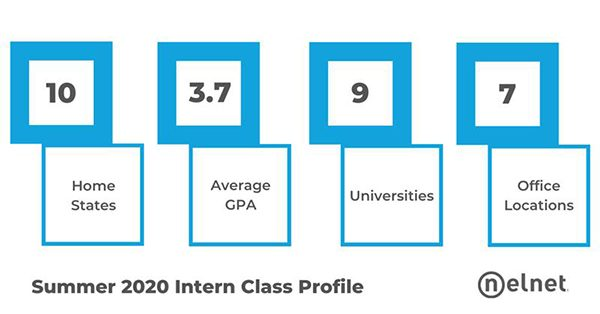 Summer 2020 Intern Class Profile: Home States 10; Average GPA 3.7; Universities 9; Office locations 7.